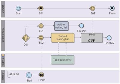 BPMN-patterns-CPP.png